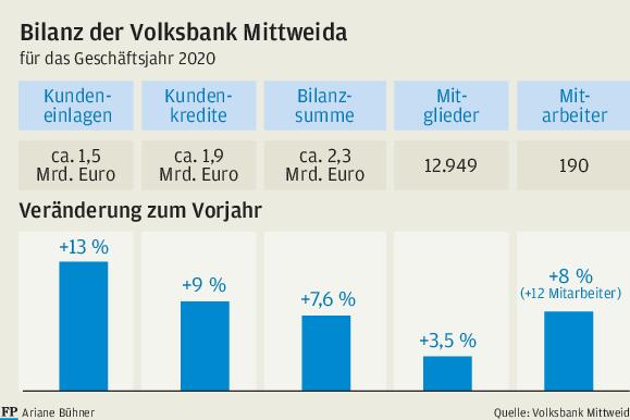 Volksbank Gewinnspiele