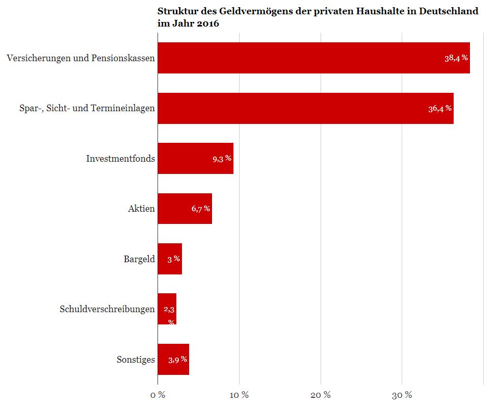deutsche broker welche vorteile gibt es? optionen deutschland achtelfinale